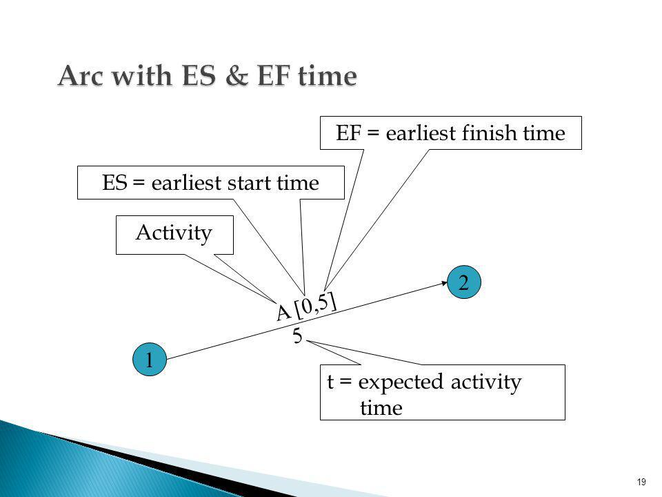Arc with ES & EF time EF = earliest finish time