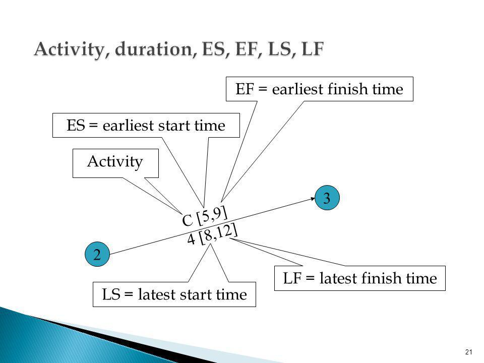 Activity, duration, ES, EF, LS, LF