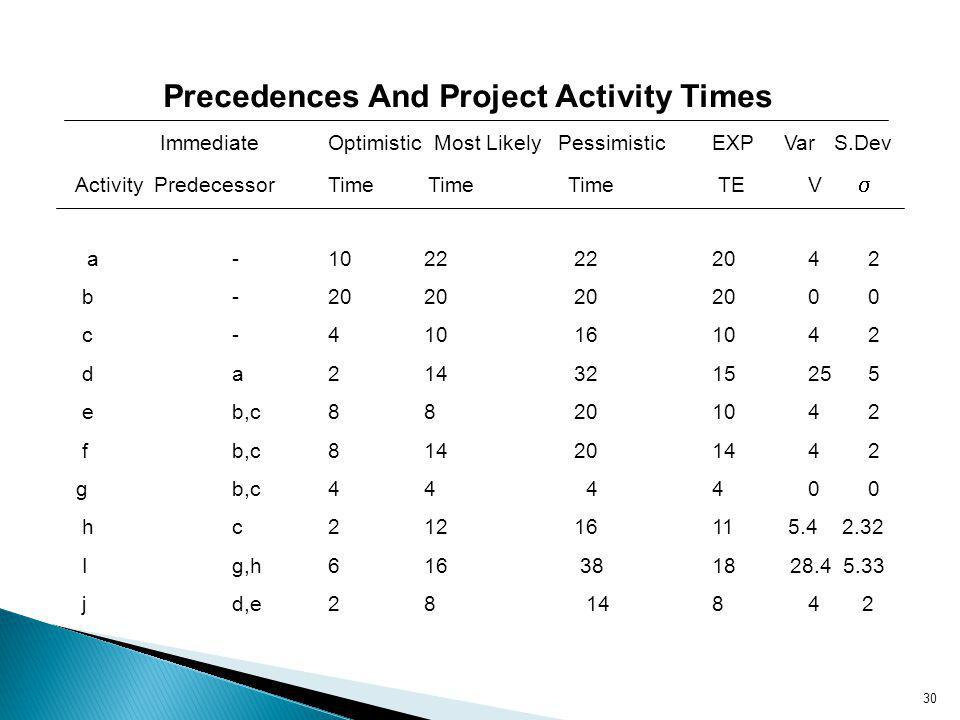 Precedences And Project Activity Times
