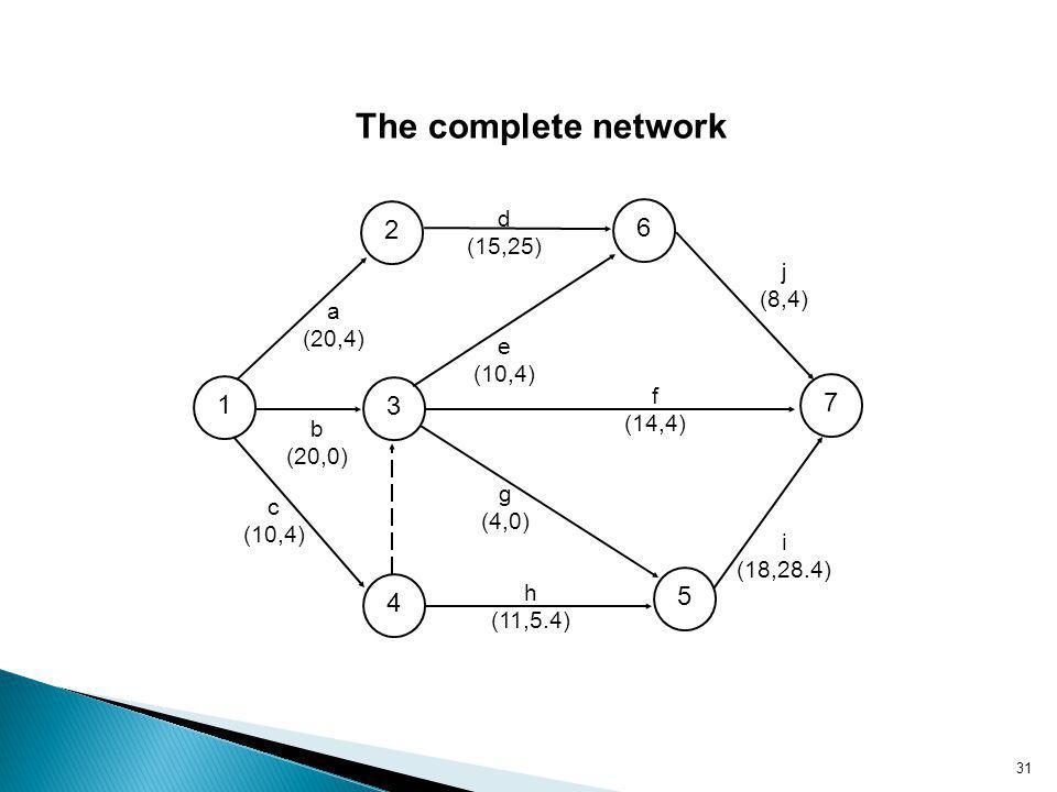 The complete network 2 6 1 3 7 5 4 a (20,4) d (15,25) e (10,4) f