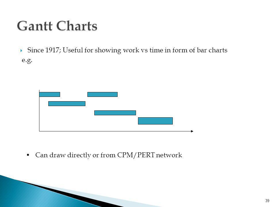 Gantt Charts Since 1917; Useful for showing work vs time in form of bar charts.