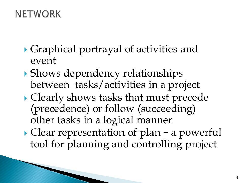 Graphical portrayal of activities and event