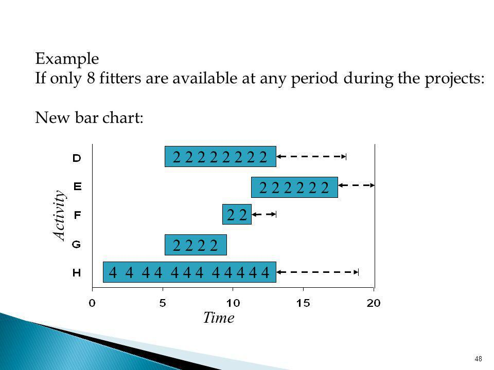 Example If only 8 fitters are available at any period during the projects: New bar chart: 4 4 4 4 4 4 4 4 4 4 4 4.