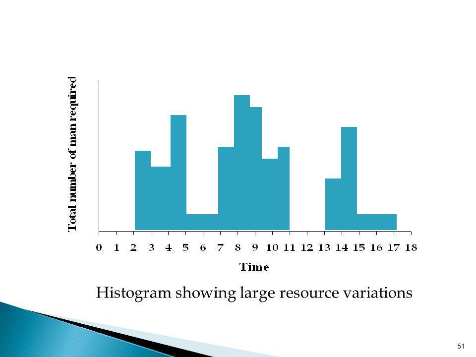 Histogram showing large resource variations
