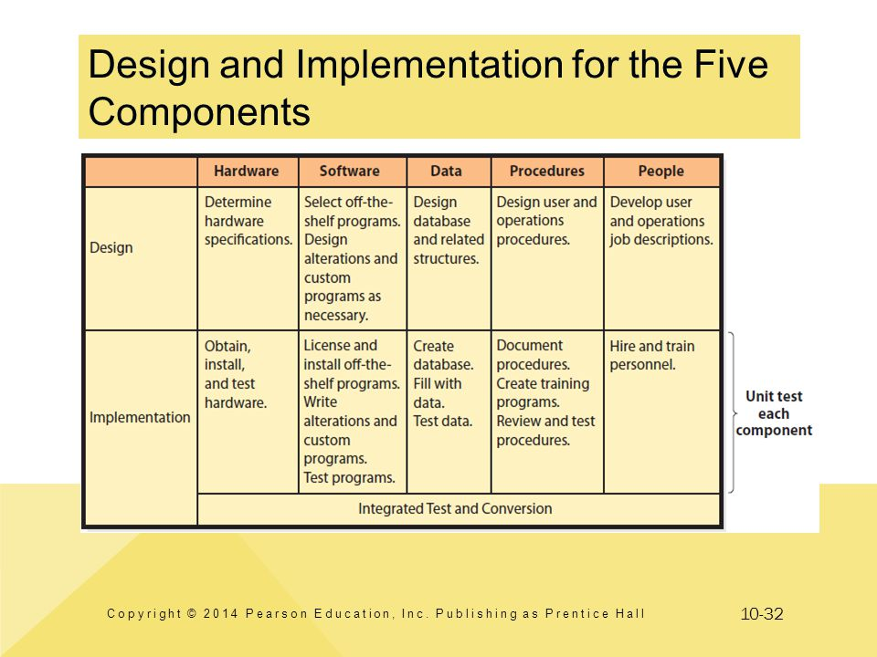 Design and Implementation for the Five Components