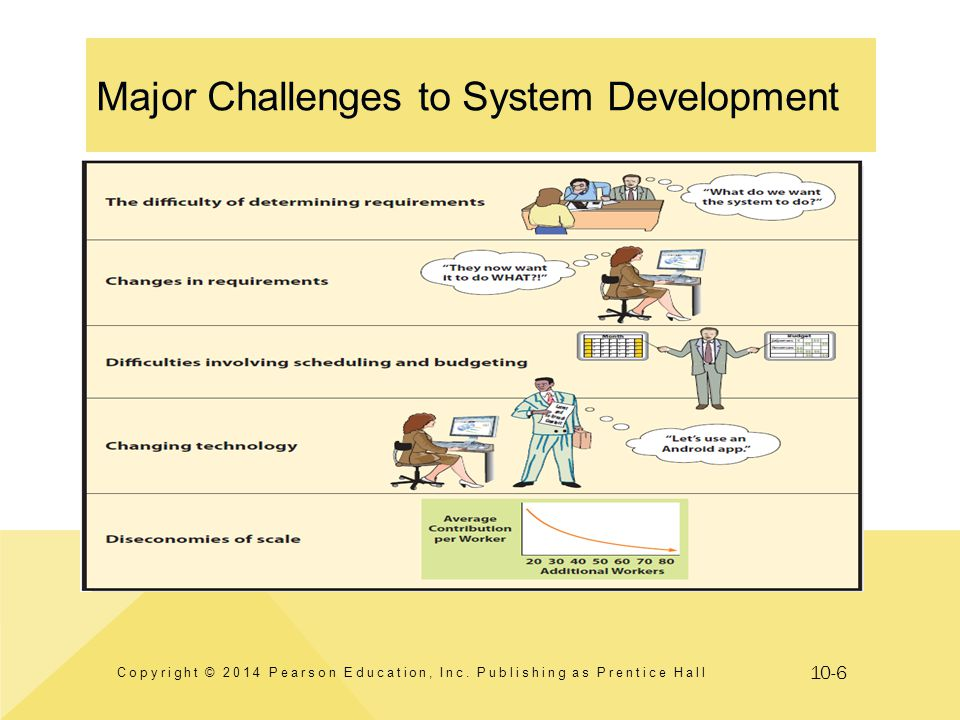Major Challenges to System Development