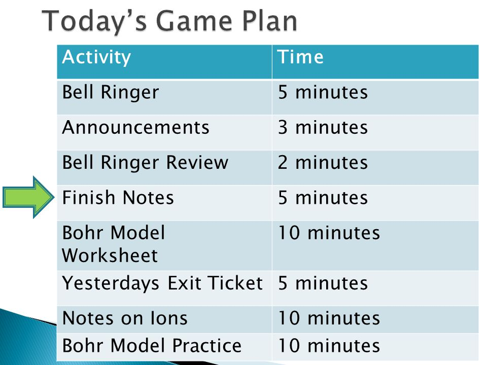 Today's Game Plan Activity Time Bell Ringer 5 minutes Announcements