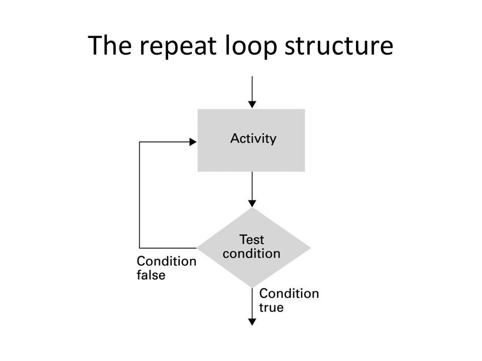 The repeat loop structure