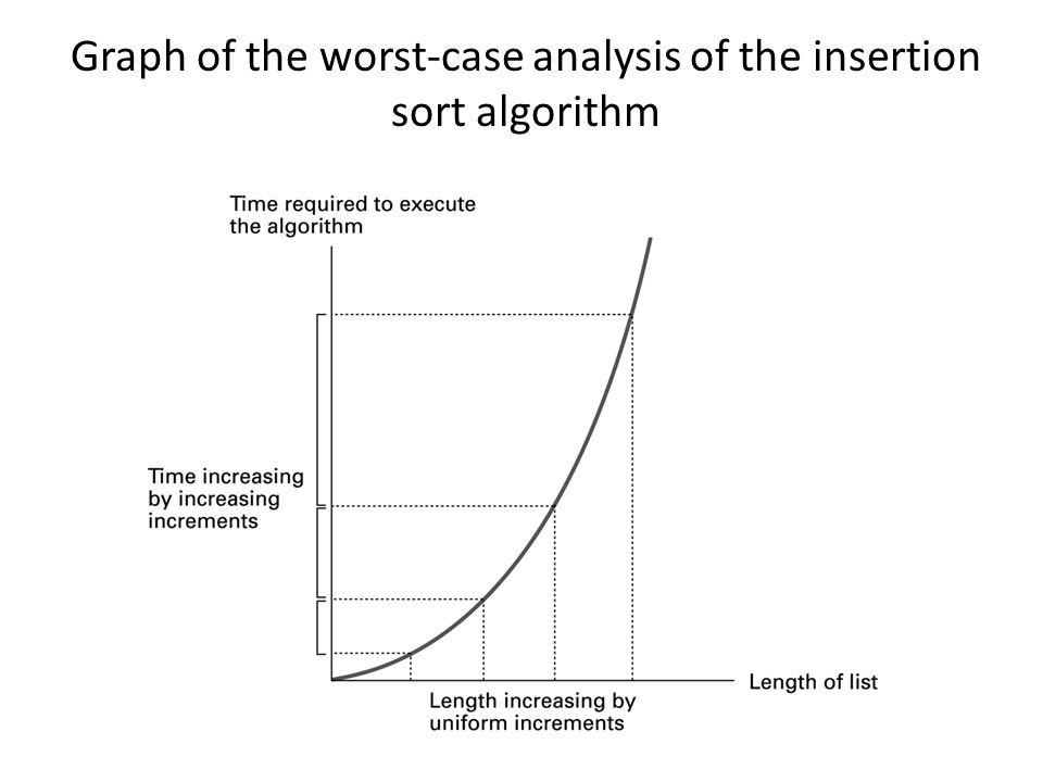 Graph of the worst-case analysis of the insertion sort algorithm