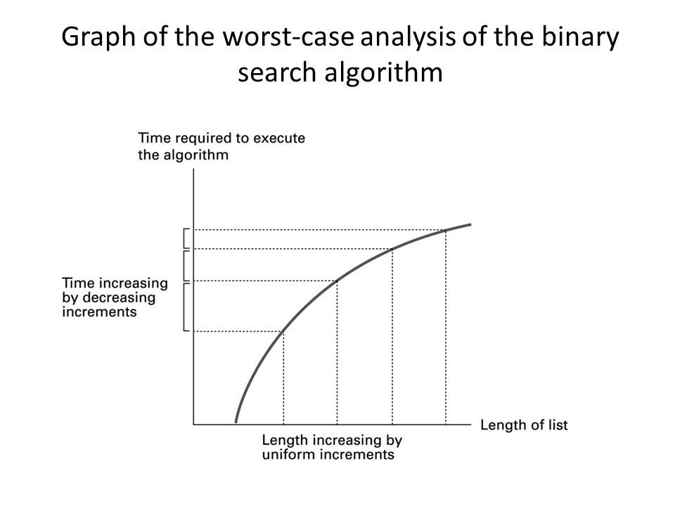 Graph of the worst-case analysis of the binary search algorithm