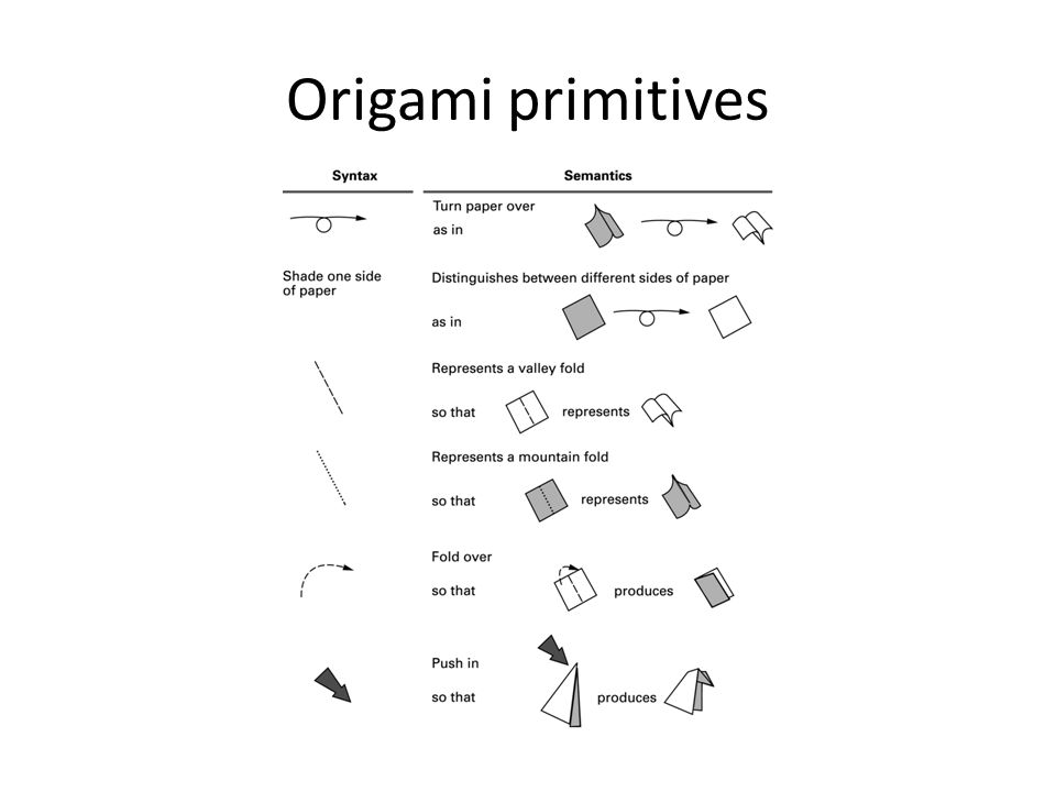 Origami primitives