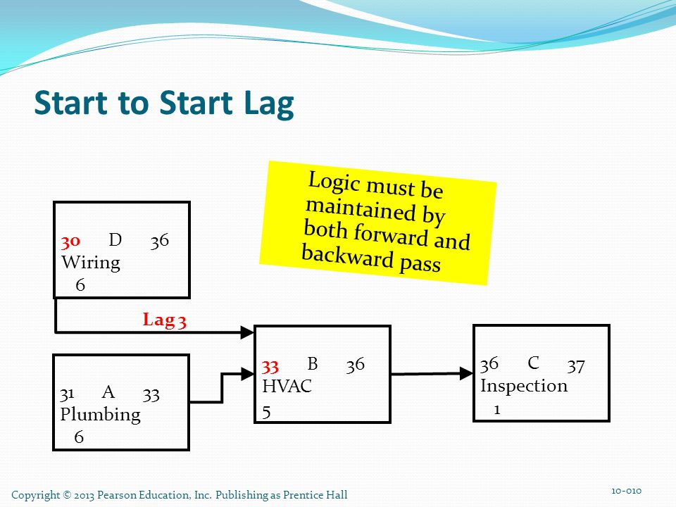 Start to Start Lag Logic must be maintained by both forward and backward pass. 31 A 33. Plumbing.