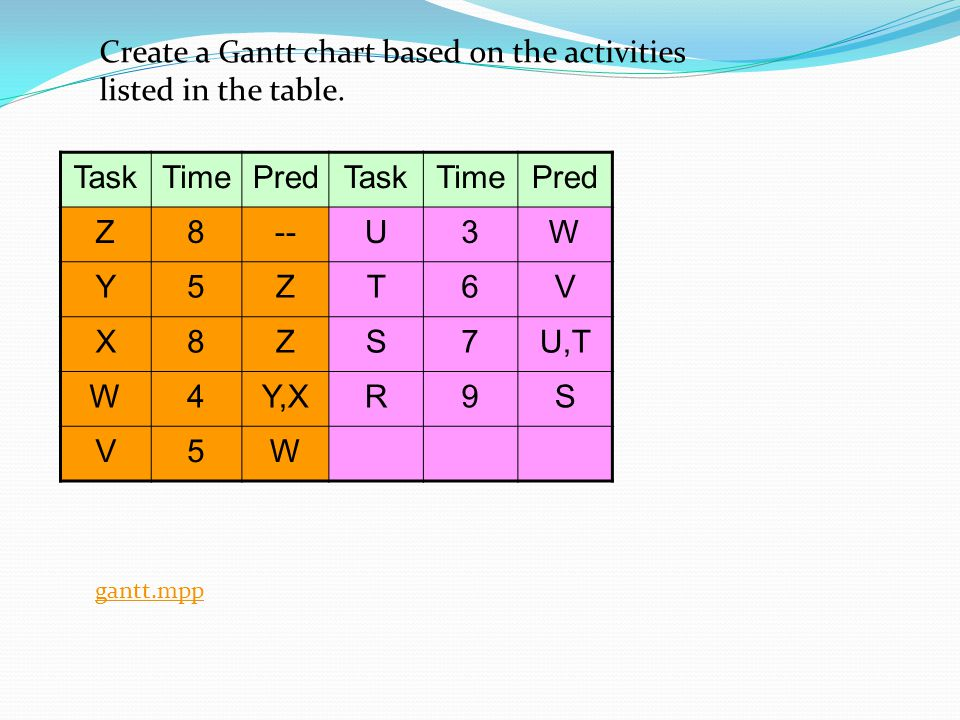 Create a Gantt chart based on the activities listed in the table. Task