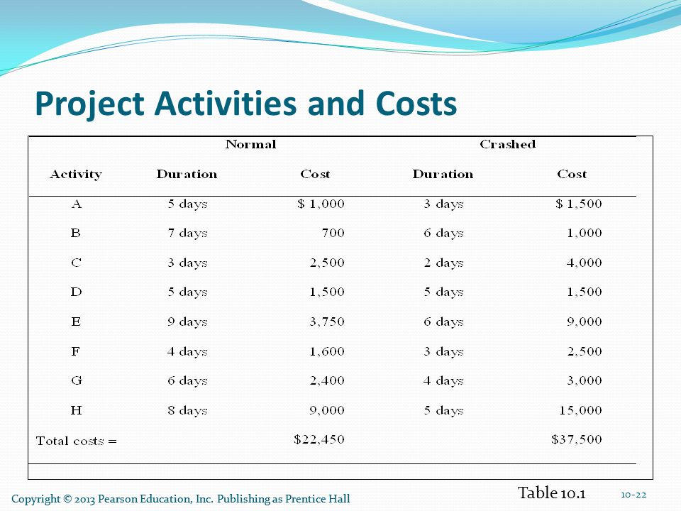 Project Activities and Costs