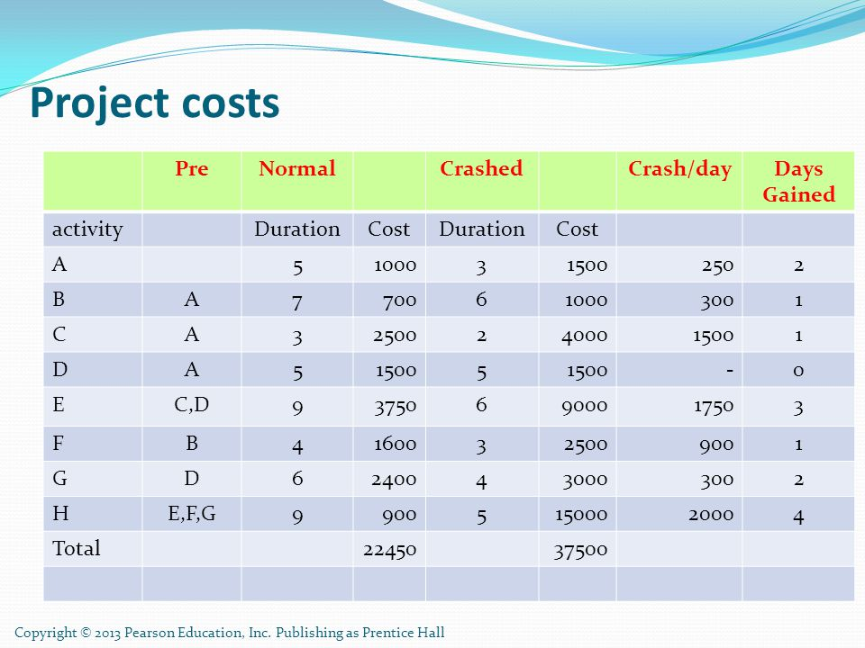 Project costs Pre Normal Crashed Crash/day Days Gained activity