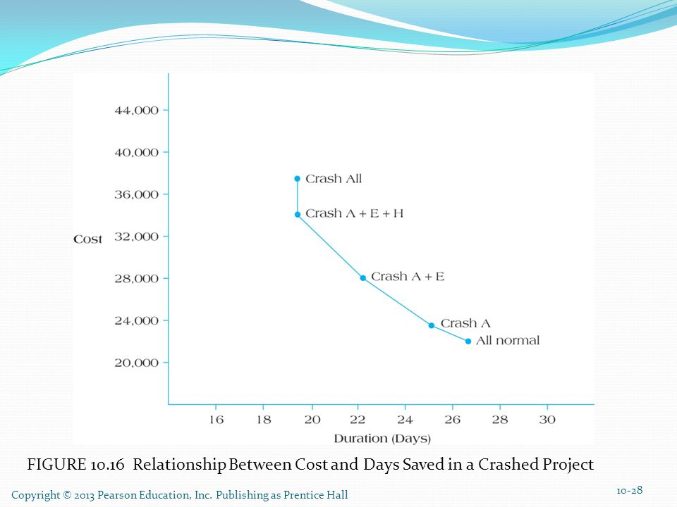 FIGURE 10.16 Relationship Between Cost and Days Saved in a Crashed Project