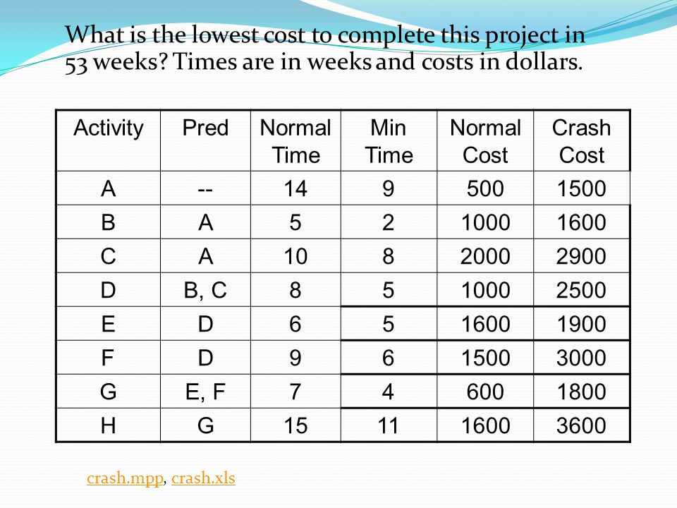 What is the lowest cost to complete this project in 53 weeks