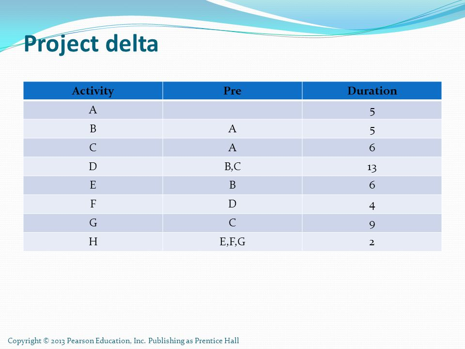 Project delta Activity Pre Duration A 5 B C 6 D B,C 13 E F 4 G 9 H