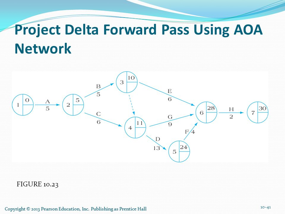 Project Delta Forward Pass Using AOA Network