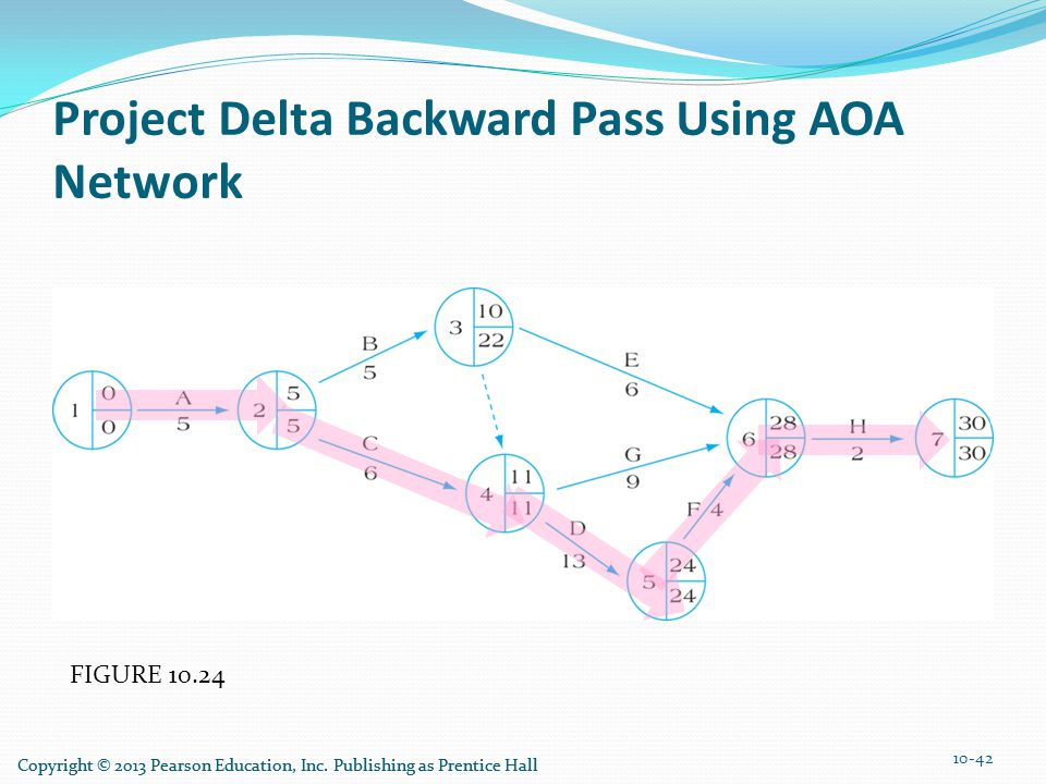 Project Delta Backward Pass Using AOA Network