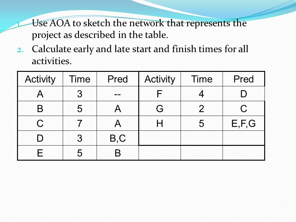 Calculate early and late start and finish times for all activities.