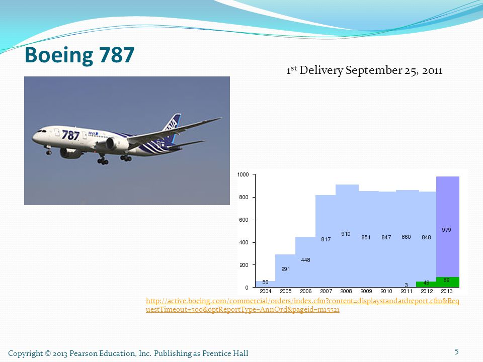 Boeing 787 1st Delivery September 25, 2011