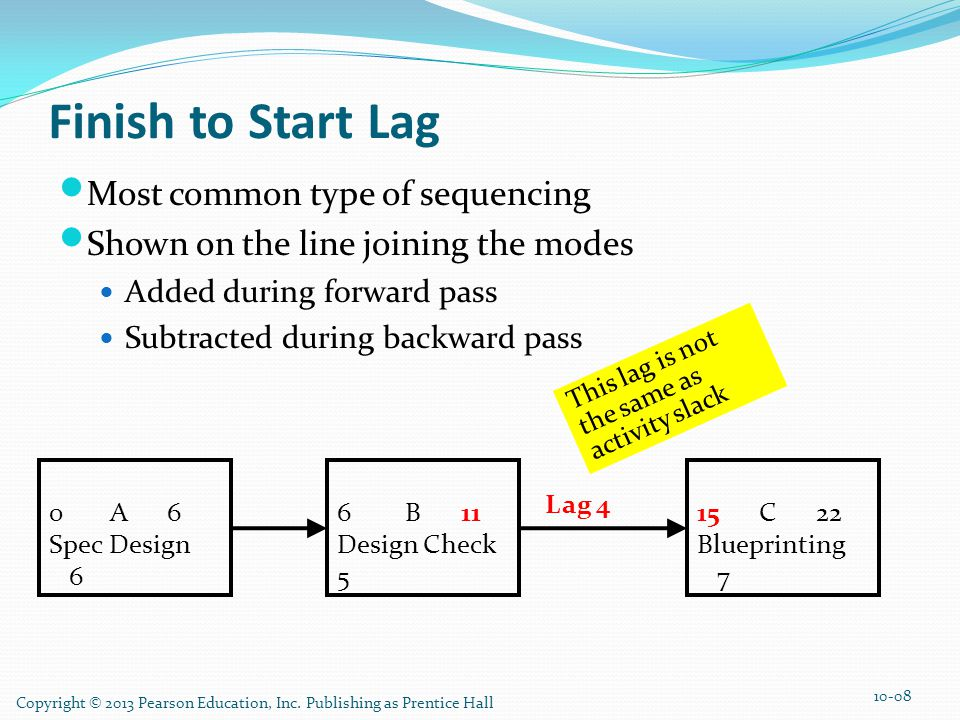Finish to Start Lag Most common type of sequencing