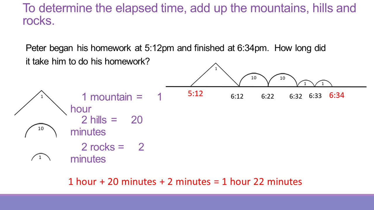 To determine the elapsed time, add up the mountains, hills and rocks.