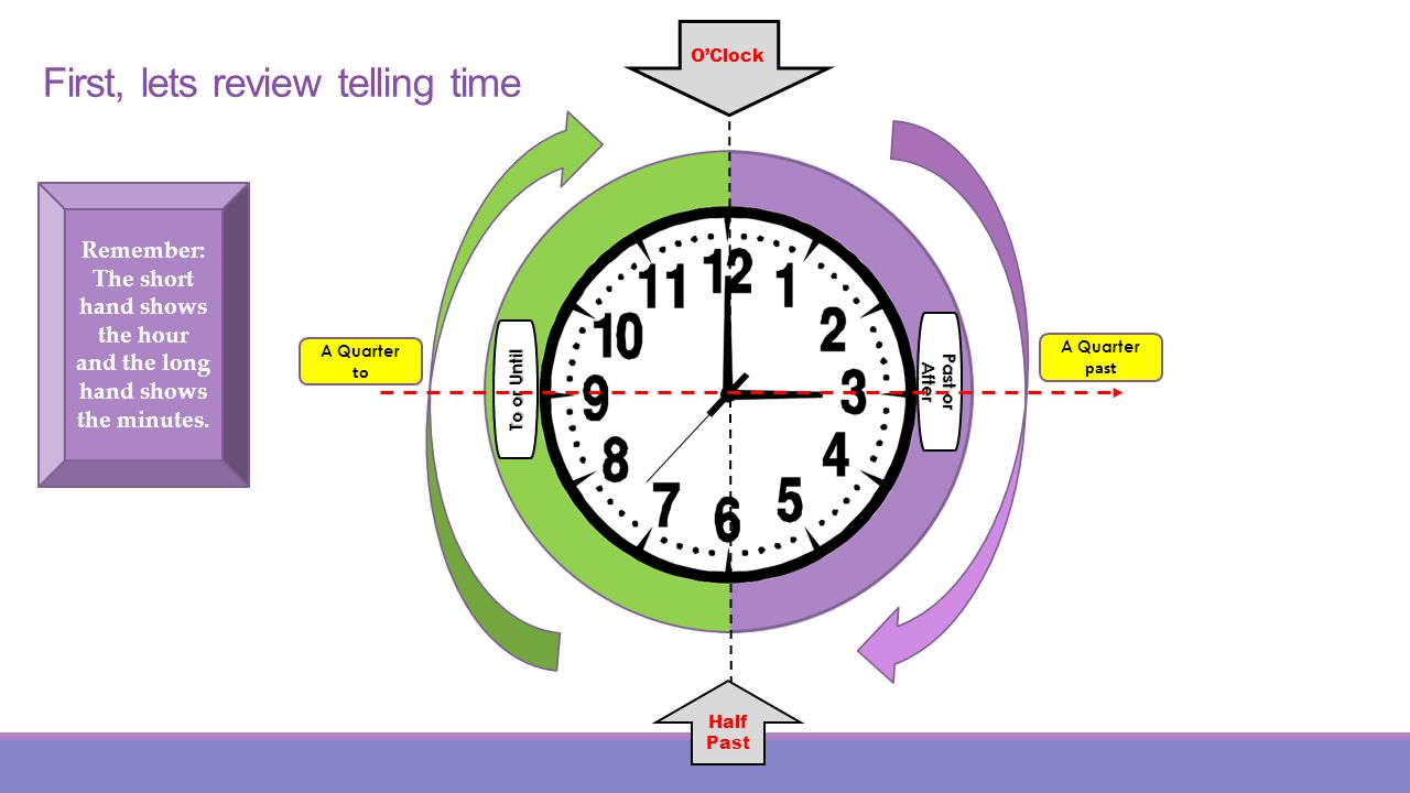 First, lets review telling time