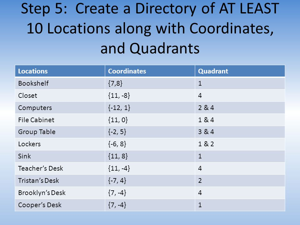 Step 5: Create a Directory of AT LEAST 10 Locations along with Coordinates, and Quadrants
