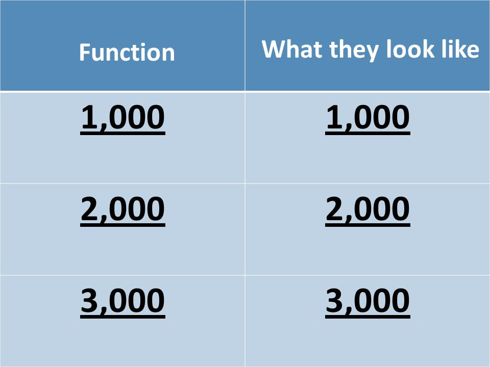 Function What they look like 1,000 2,000 3,000