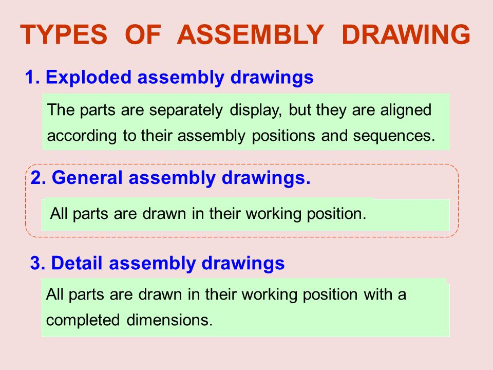 TYPES OF ASSEMBLY DRAWING