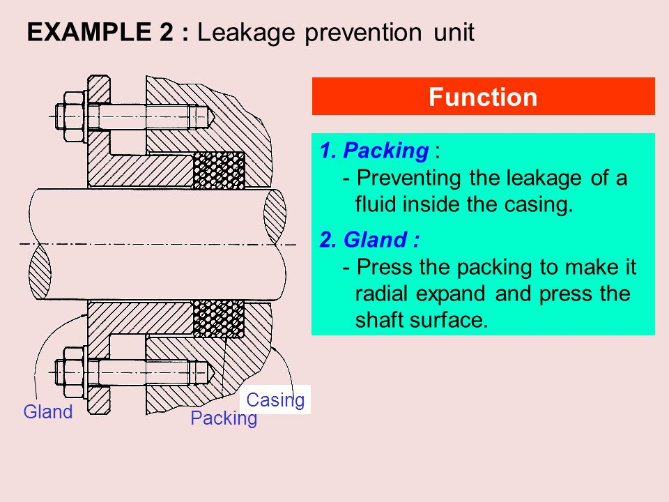 EXAMPLE 2 : Leakage prevention unit