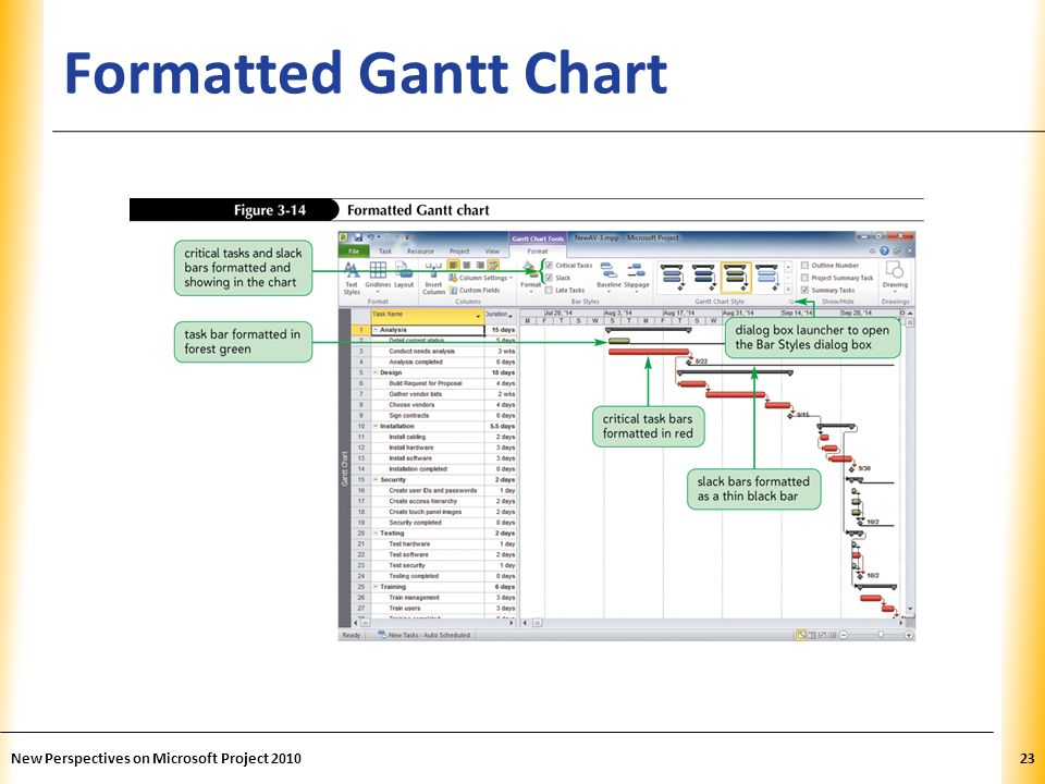Formatted Gantt Chart New Perspectives on Microsoft Project 2010