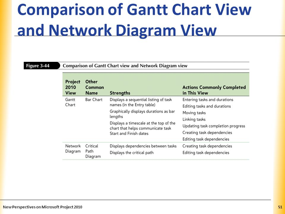 Comparison of Gantt Chart View and Network Diagram View