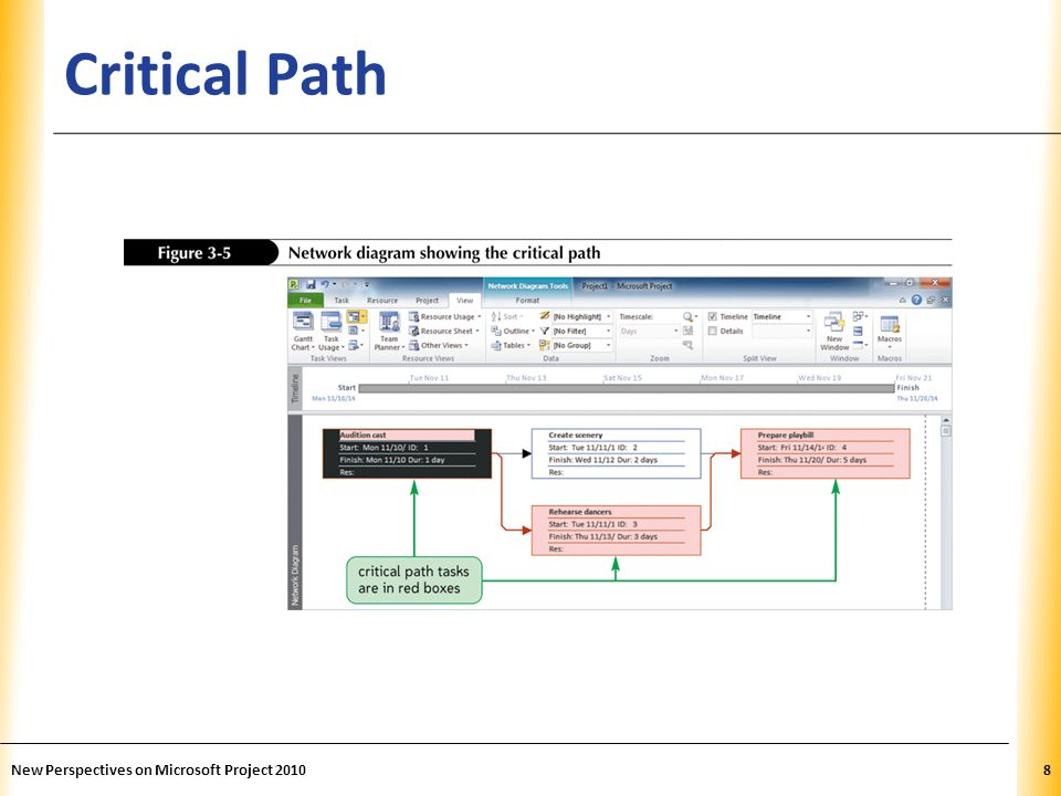 Critical Path New Perspectives on Microsoft Project 2010