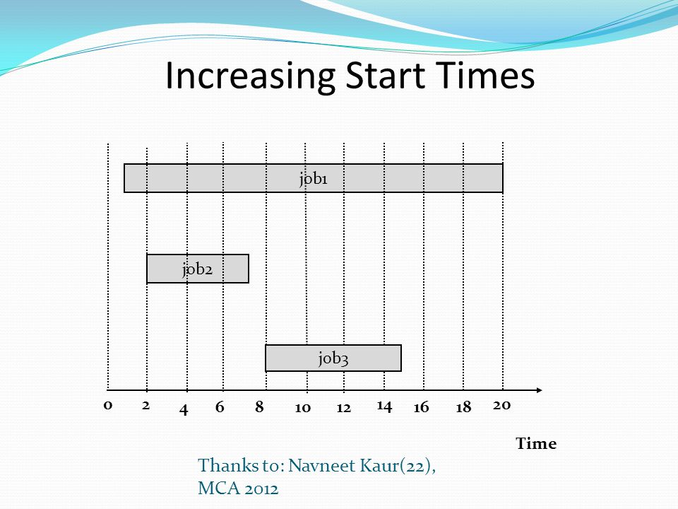 Increasing Start Times