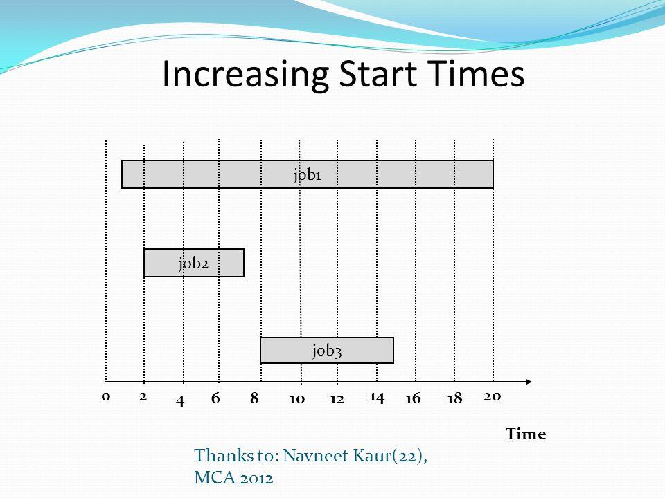 Increasing Start Times