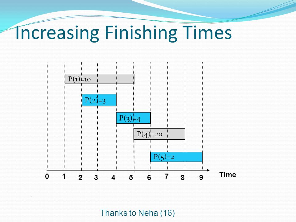 Increasing Finishing Times