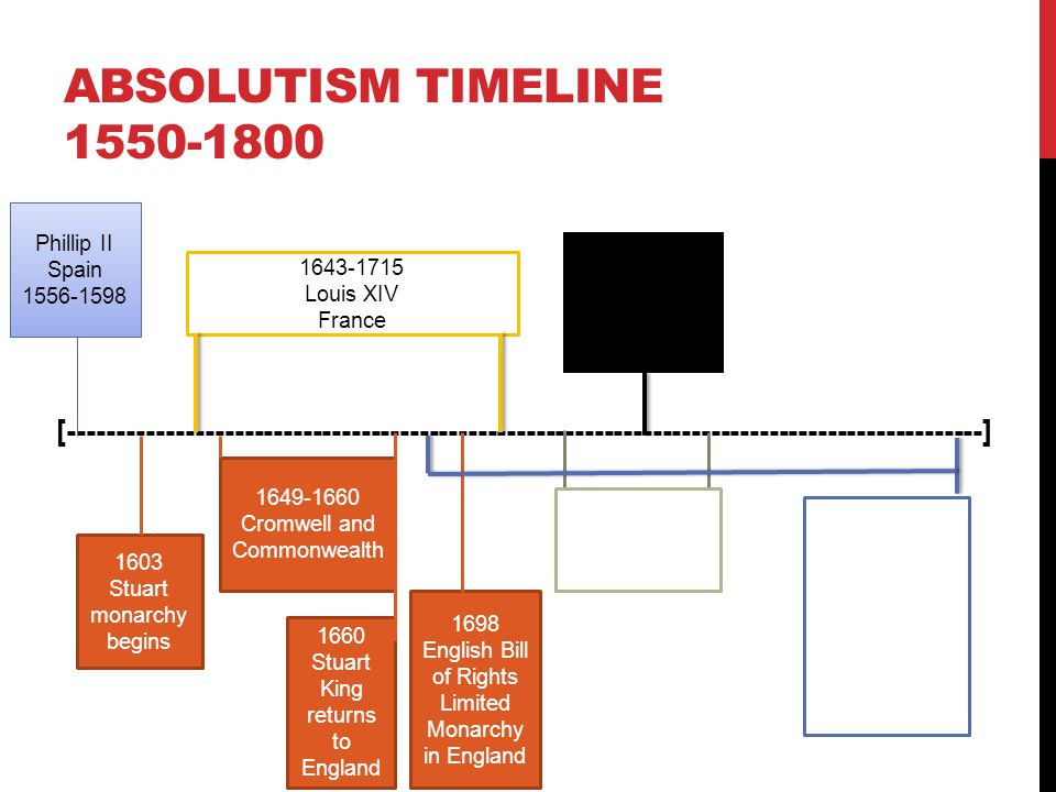 Absolutism Timeline 1550-1800 Phillip II Spain 1556-1598.