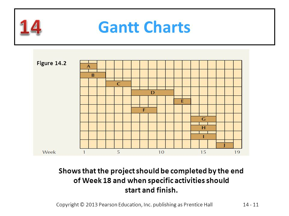 Gantt Charts Figure Shows that the project should be completed by the end of Week 18 and when specific activities should.