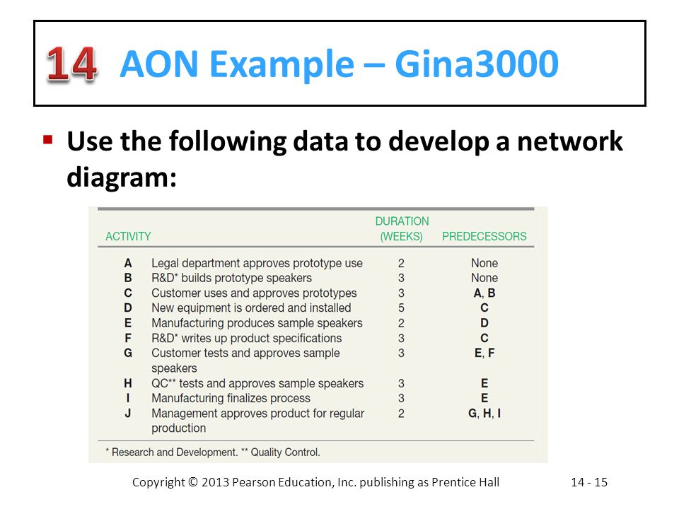 AON Example – Gina3000 Use the following data to develop a network diagram: