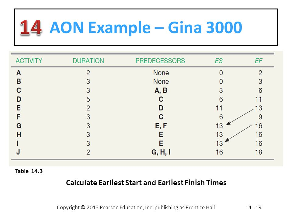 AON Example – Gina 3000 Table 14.3 Calculate Earliest Start and Earliest Finish Times