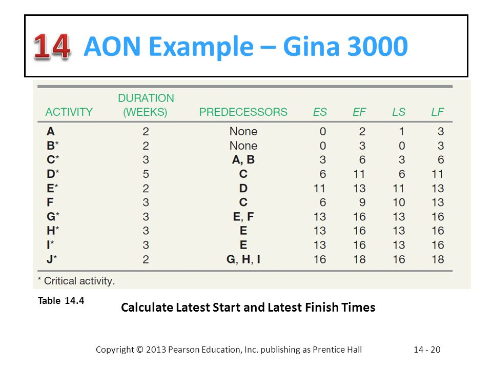 AON Example – Gina 3000 Calculate Latest Start and Latest Finish Times