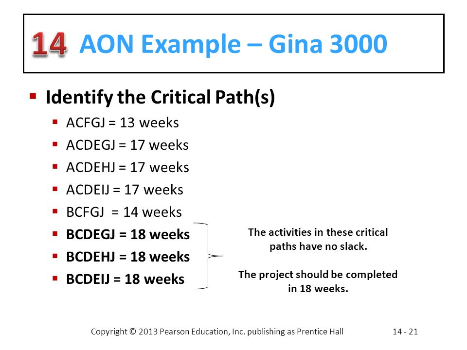AON Example – Gina 3000 Identify the Critical Path(s) ACFGJ = 13 weeks