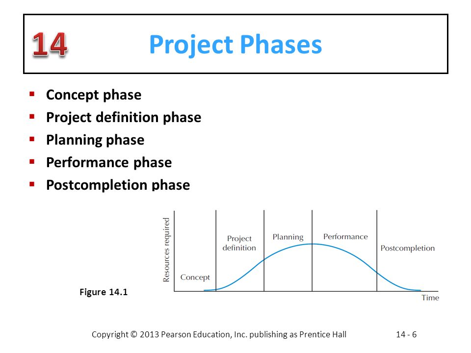 Project Phases Concept phase Project definition phase Planning phase