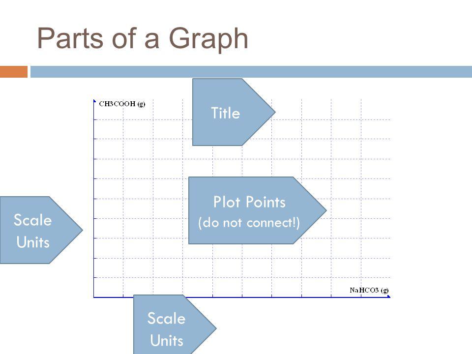 Parts of a Graph Title Plot Points Scale Units Scale Units