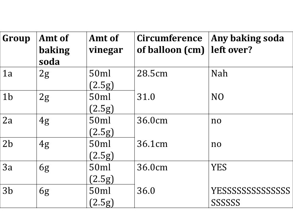 Group Amt of baking soda. Amt of vinegar. Circumference of balloon (cm) Any baking soda left over