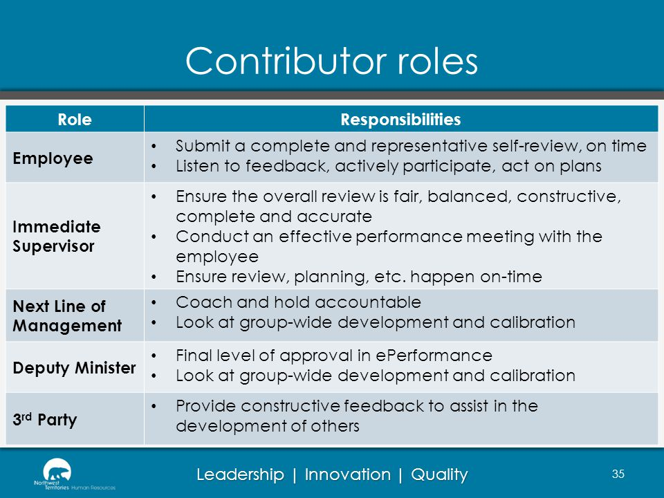 Contributor roles Role Responsibilities Employee