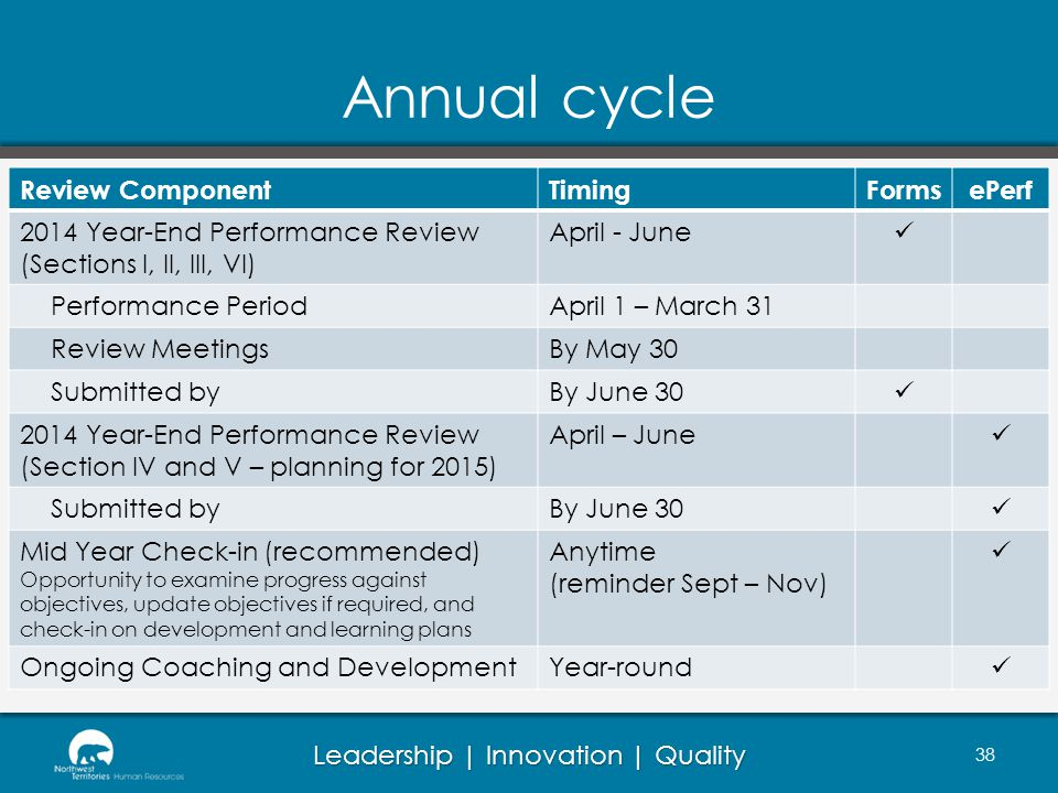 Annual cycle Review Component Timing Forms ePerf